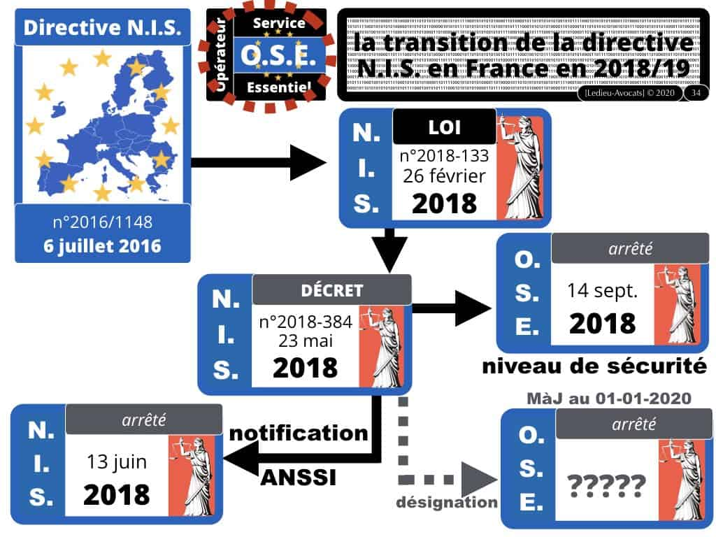 2800#3-LPM-2018-NoLimitSecu-CYBER-attaque-CHRONOLOGIE-Constellation©Ledieu-Avocats-01-01-2020.034