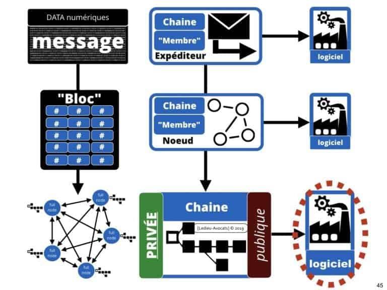 228-blockchain-avocat-technique-juridique-1-INTRO-©Ledieu-Avocats-Constellation.045-1024x768