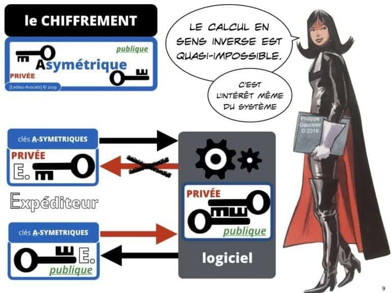 228-blockchain-avocat-technique-juridique-4-CHIFFREMENT-©Ledieu-Avocats-Constellation-.009-1024x768