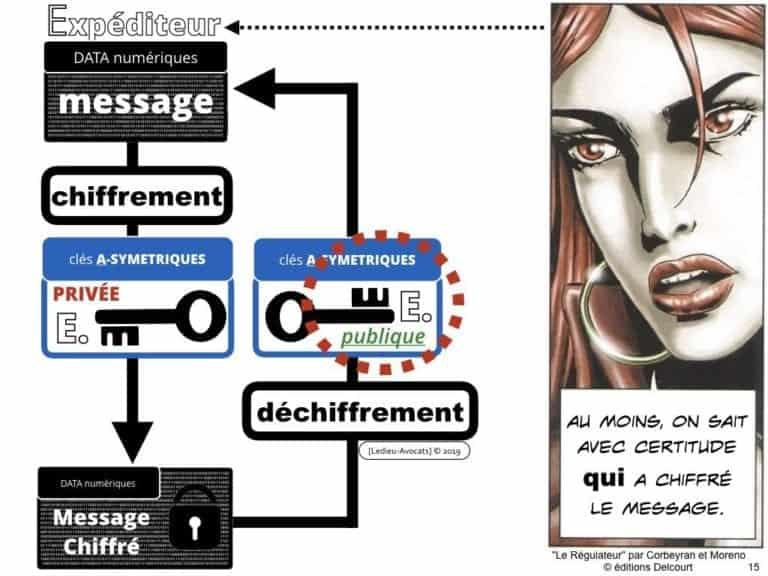 228-blockchain-avocat-technique-juridique-4-CHIFFREMENT-©Ledieu-Avocats-Constellation-.015-1024x768