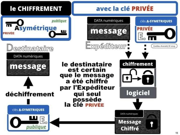 228-blockchain-avocat-technique-juridique-4-CHIFFREMENT-©Ledieu-Avocats-Constellation-.016-1024x768