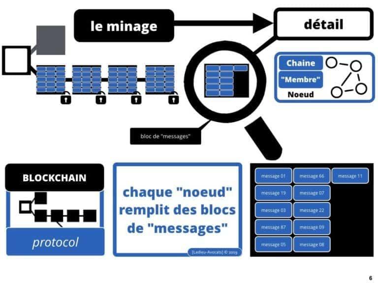 228-blockchain-avocat-technique-juridique-5-BLOCS-©Ledieu-Avocats-Constellation-.006-1024x768