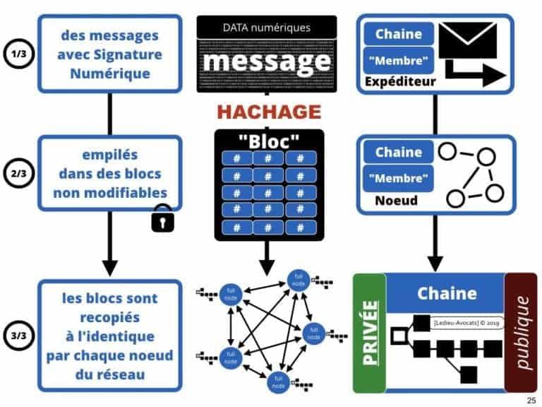 228-blockchain-avocat-technique-juridique-5-BLOCS-©Ledieu-Avocats-Constellation-.025-1024x768