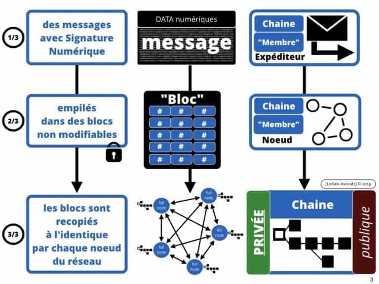 228-blockchain-avocat-technique-juridique-6-BASE-DE-DONNEES-©Ledieu-Avocats-Constellation.003-1024x768