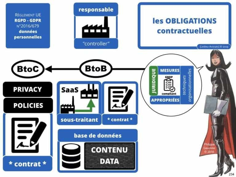 235-RGPD-GDPR-e-Privacy-SYNTHESE-audit-contrat-Constellation-Avocats-©Ledieu-Avocats.234-1024x768