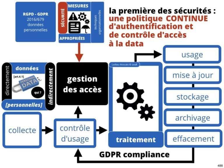 235-RGPD-GDPR-e-Privacy-SYNTHESE-audit-contrat-Constellation-Avocats-©Ledieu-Avocats.488-1024x768