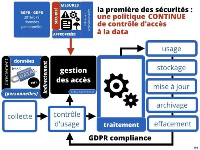 235-RGPD-GDPR-e-Privacy-SYNTHESE-audit-contrat-Constellation-Avocats-©Ledieu-Avocats.491-1024x768