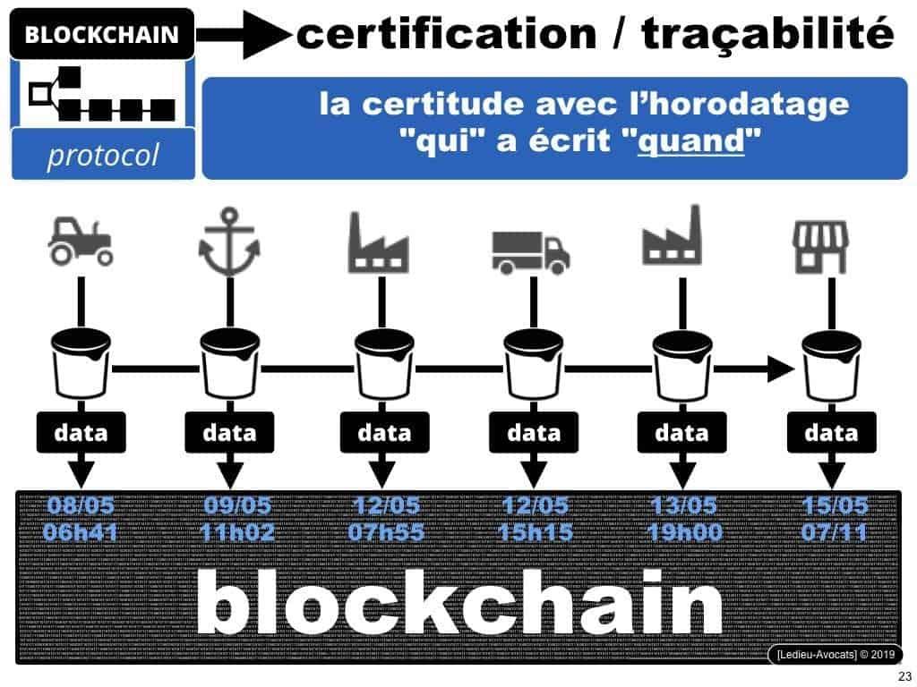 Blockchain à quoi ça sert ? A assurer la traçabilité de data numériques