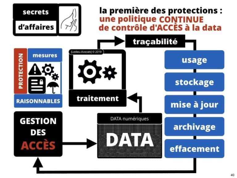 240-confidentialite-secret-daffaires-et-non-disclosure-agreement-secret-des-affaires-Constellation-Avocats©Ledieu-Avocats.040-1024x768