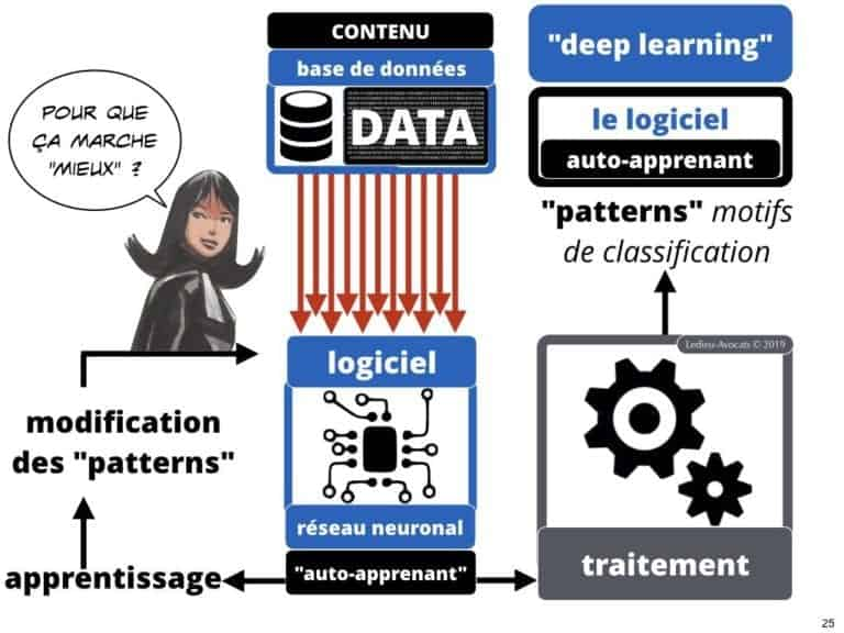 243-Intelligence-artificielle-machine-learning-COMMENT-ça-MARCHE-Constellation-Avocats©Ledieu-Avocats.025-1024x768