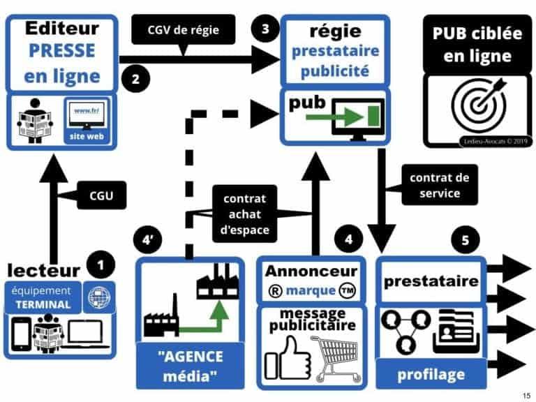 244-PUB-ciblée-PRESSE-en-ligne-RGPD-GDPR-e-Privacy-jurisprudence-2018-2019-CJUE-France-Constelation-Avocats©Ledieu-Avocats.015-1024x768
