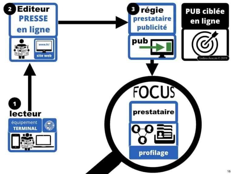 244-PUB-ciblée-PRESSE-en-ligne-RGPD-GDPR-e-Privacy-jurisprudence-2018-2019-CJUE-France-Constelation-Avocats©Ledieu-Avocats.016-1024x768