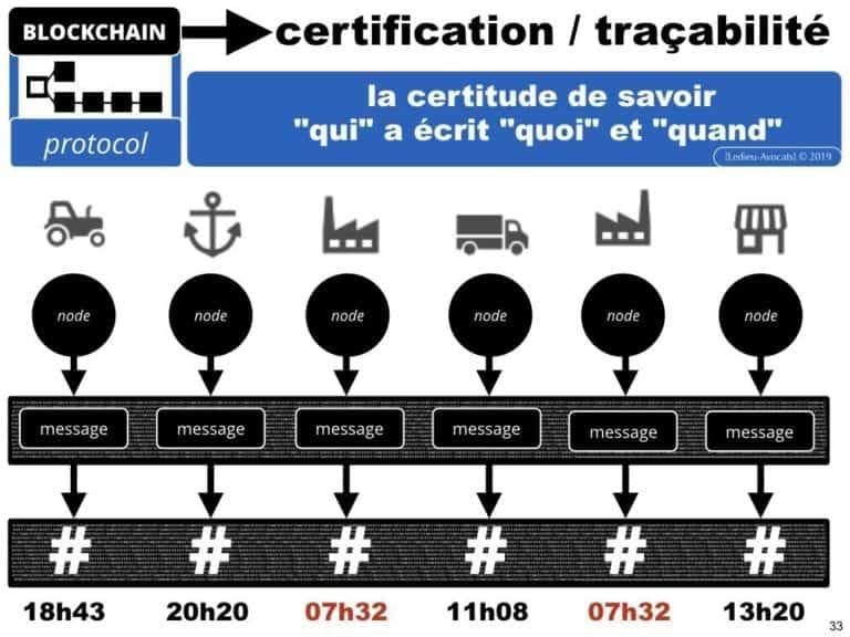 249-blockchain-protocole-pour-certification-et-traçabilité-technique-et-juridique-en-BD-SERAPHIN-tech-lawyer-academie-Constellation-©Ledieu-Avocats-08-07-2019.033-1024x768