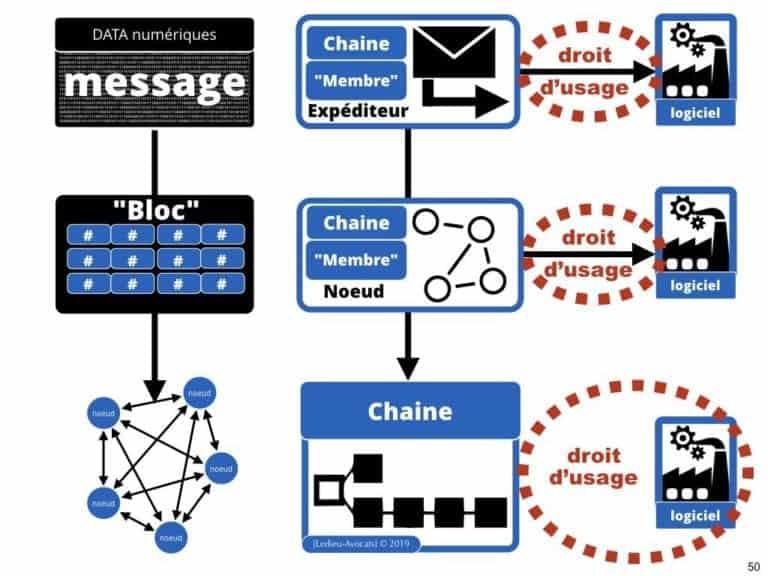 249-blockchain-protocole-pour-certification-et-traçabilité-technique-et-juridique-en-BD-SERAPHIN-tech-lawyer-academie-Constellation-©Ledieu-Avocats-08-07-2019.050-1024x768