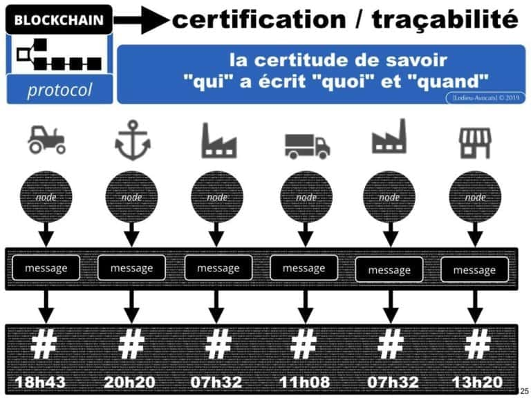 249-blockchain-protocole-pour-certification-et-traçabilité-technique-et-juridique-en-BD-SERAPHIN-tech-lawyer-academie-Constellation-©Ledieu-Avocats-08-07-2019.125-1024x768