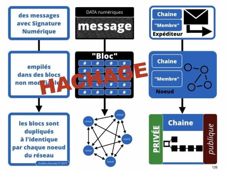 249-blockchain-protocole-pour-certification-et-traçabilité-technique-et-juridique-en-BD-SERAPHIN-tech-lawyer-academie-Constellation-©Ledieu-Avocats-08-07-2019.126-1024x768