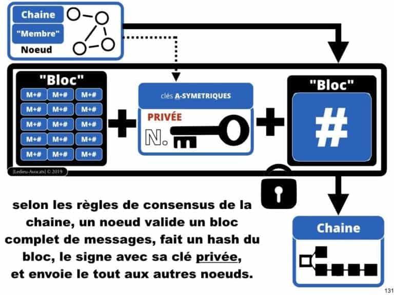 249-blockchain-protocole-pour-certification-et-traçabilité-technique-et-juridique-en-BD-SERAPHIN-tech-lawyer-academie-Constellation-©Ledieu-Avocats-08-07-2019.131-1024x768