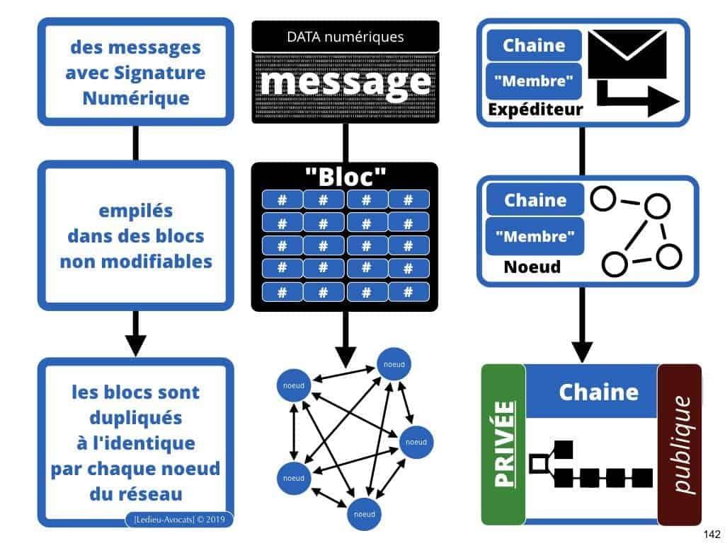 249-blockchain-protocole-pour-certification-et-traçabilité-technique-et-juridique-en-BD-SERAPHIN-tech-lawyer-academie-Constellation-©Ledieu-Avocats-08-07-2019.142-1024x768