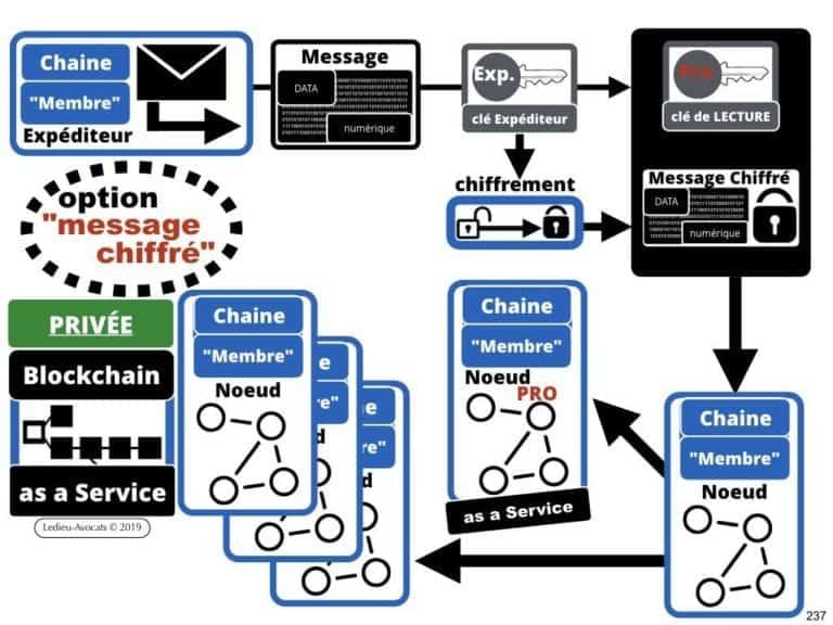 249-blockchain-protocole-pour-certification-et-traçabilité-technique-et-juridique-en-BD-SERAPHIN-tech-lawyer-academie-Constellation-©Ledieu-Avocats-08-07-2019.237-1024x768