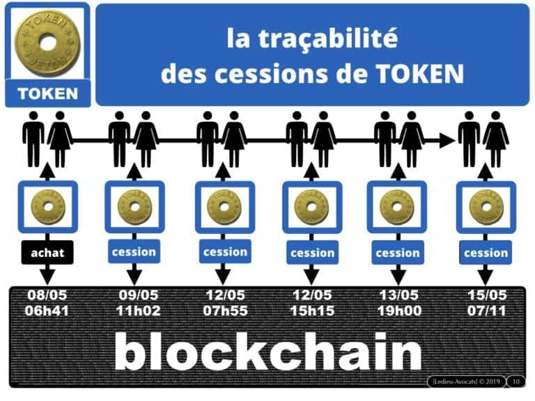 263-1-protocole-BLOCKCHAIN-TOKEN-jeton-valeur-numerique-loi-PACTE-du-22-mai-2019-DEEP-dispositif-dechange-electronique-partage-Constellation©Ledieu-Avocats-29-09-2019-.010