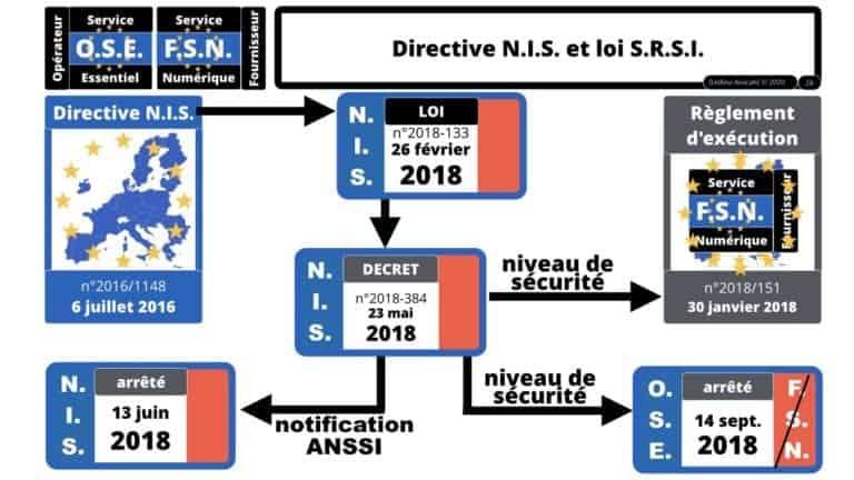 272-nomadisme-SECURITE-DES-SYSTEMES-DINFORMATION-les-contraintes-reglementaires-OIV-OSE-FSN-CLOUD-EXPO-EUROPE-SYSTECH-TheGreenBow-©Ledieu-Avocats-25-11-2019.028-1280x720