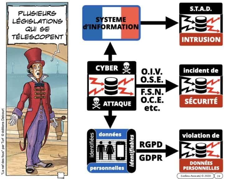 291-système-d'information-et-sécurité-du-réseau-dadministration-du-SI-©-Ledieu-Avocats-12-05-2020.024
