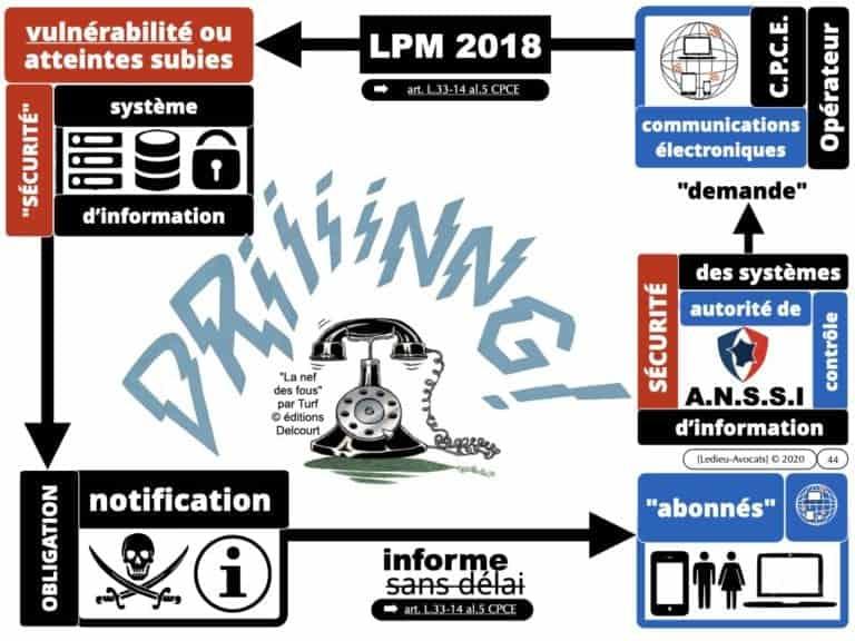 291-système-d'information-et-sécurité-du-réseau-dadministration-du-SI-©-Ledieu-Avocats-12-05-2020.044
