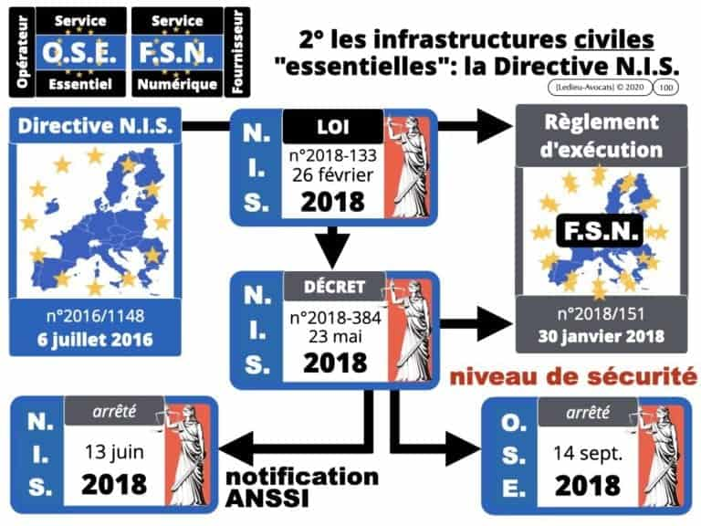 291-système-d'information-et-sécurité-du-réseau-dadministration-du-SI-©-Ledieu-Avocats-12-05-2020.100