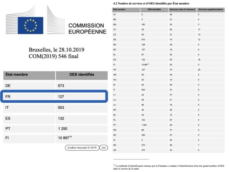 291-système-d'information-et-sécurité-du-réseau-dadministration-du-SI-©-Ledieu-Avocats-12-05-2020.107