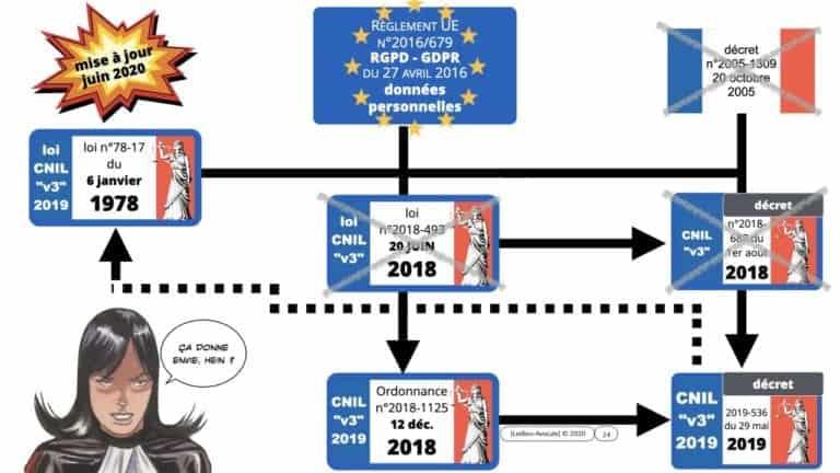 295-cookies-traceurs-conseil-detat-19-juin-2020-délibération-CNIL-4-juillet-2019-169°-©Ledieu-Avocats-22-06-2020.024-1280x720