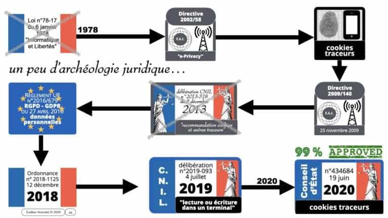 295-cookies-traceurs-conseil-detat-19-juin-2020-délibération-CNIL-4-juillet-2019-169°-©Ledieu-Avocats-22-06-2020.026-1280x720
