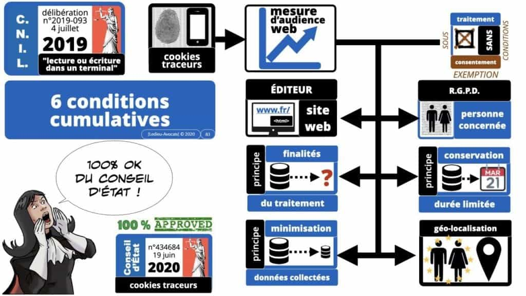 295-cookies-traceurs-conseil-detat-19-juin-2020-délibération-CNIL-4-juillet-2019-169°-©Ledieu-Avocats-22-06-2020.083-1280x720