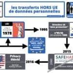 297-annulation-du-PRIVACY-SHIELD-CJUE-16-juillet-2020-aff.-C-31118-SCHREMS-II-données-personnelles-transfert-HORS-UE-16-07-2020.010
