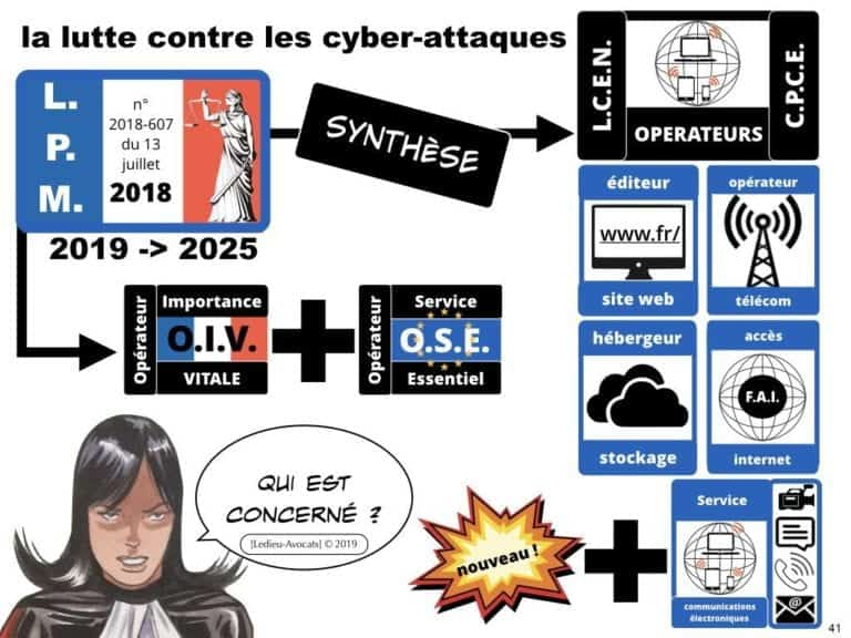 securite-des-systemes-dinformation-CYBER-attaque--OIV-OSE-Operateur-Service-Essentiel-Operateur-Communication-Electronique-CPCE-LCEN-Constellation©Ledieu-Avocats.041-1024x768