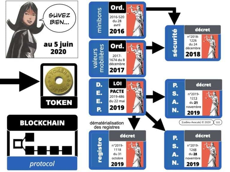 webinar-POLYTECHNIQUE-5-juin-2020-Blockchain-et-token-quelle-protection-juridique-Constellation-©-Ledieu-Avocats-05-06-2020.101