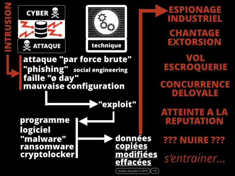 268-attribution-des-cyber-attaques-PODCAST-cyber-securite-No-Limit-Secu-Constellation©Ledieu-Avocats-19-12-2019.018-1024x768