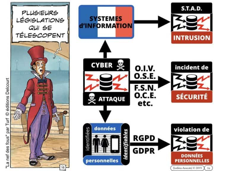 270-CYBER-SECURITE-des-systèmes-dinformation-protection-des-données-les-BONS-REFLEXES-juridiques-MMH-Constellation©Ledieu-Avocats-28-10-2019.016-1024x768