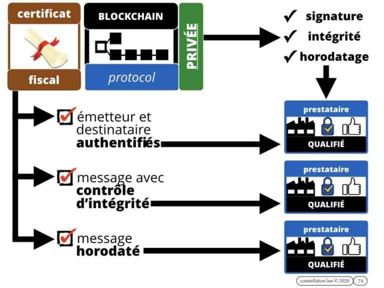 284-BLOCKCHAIN-et-administration-INTEGRALE-Master-2-Pro-Droit-du-Numérique-13-février-2020-Constellation©Ledieu-Avocats-08-02-2020.074-1024x768