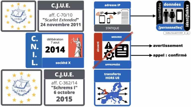306 RGPD et jurisprudence e-Privacy données-personnelles 16:9 ©Ledieu-Avocats 05-10-2020 formation Les Echos Lamy Conference.020