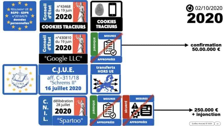 306 RGPD et jurisprudence e-Privacy données-personnelles 16:9 ©Ledieu-Avocats 05-10-2020 formation Les Echos Lamy Conference.031