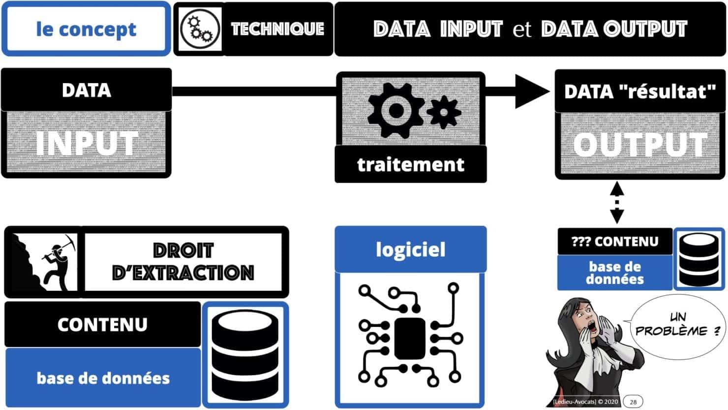 données INPUT OUTPUT Intelligence artificielle