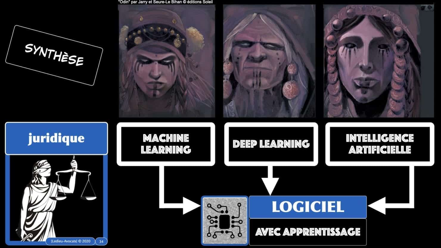 machine learning deep learning Intelligence artificielle SYNTHESE