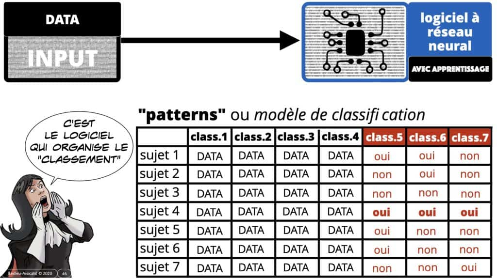 deep learning et patterns (modèles de classification)