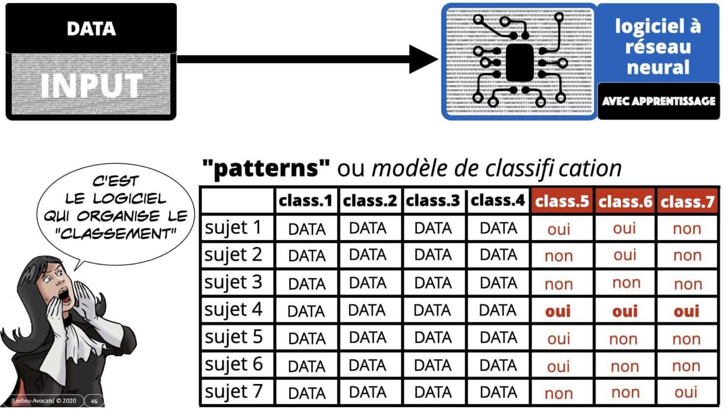 deep learning et patterns (modèles de classification)