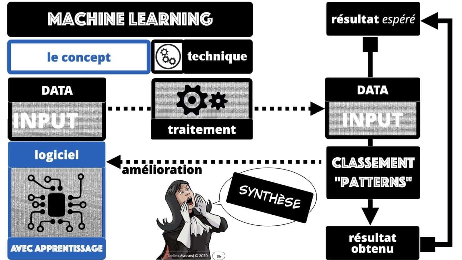 307 Intelligence artificielle-machine-learning-deep-learning-base de données-BIG-DATA *16:9* Constellation ©Ledieu-Avocat-13-10-2020.086