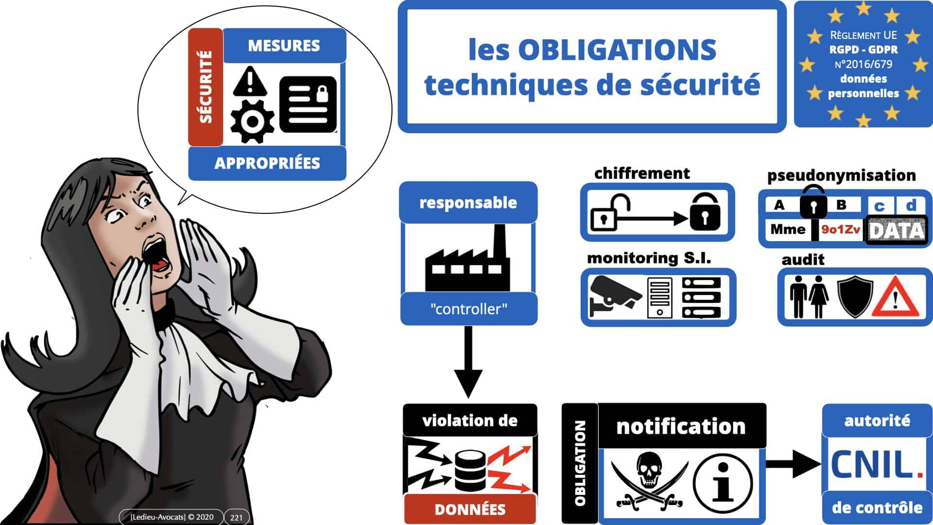 RGPD e-Privacy données personnelles jurisprudence formation Lamy Les Echos 10-02-2021 ©Ledieu-Avocats.221