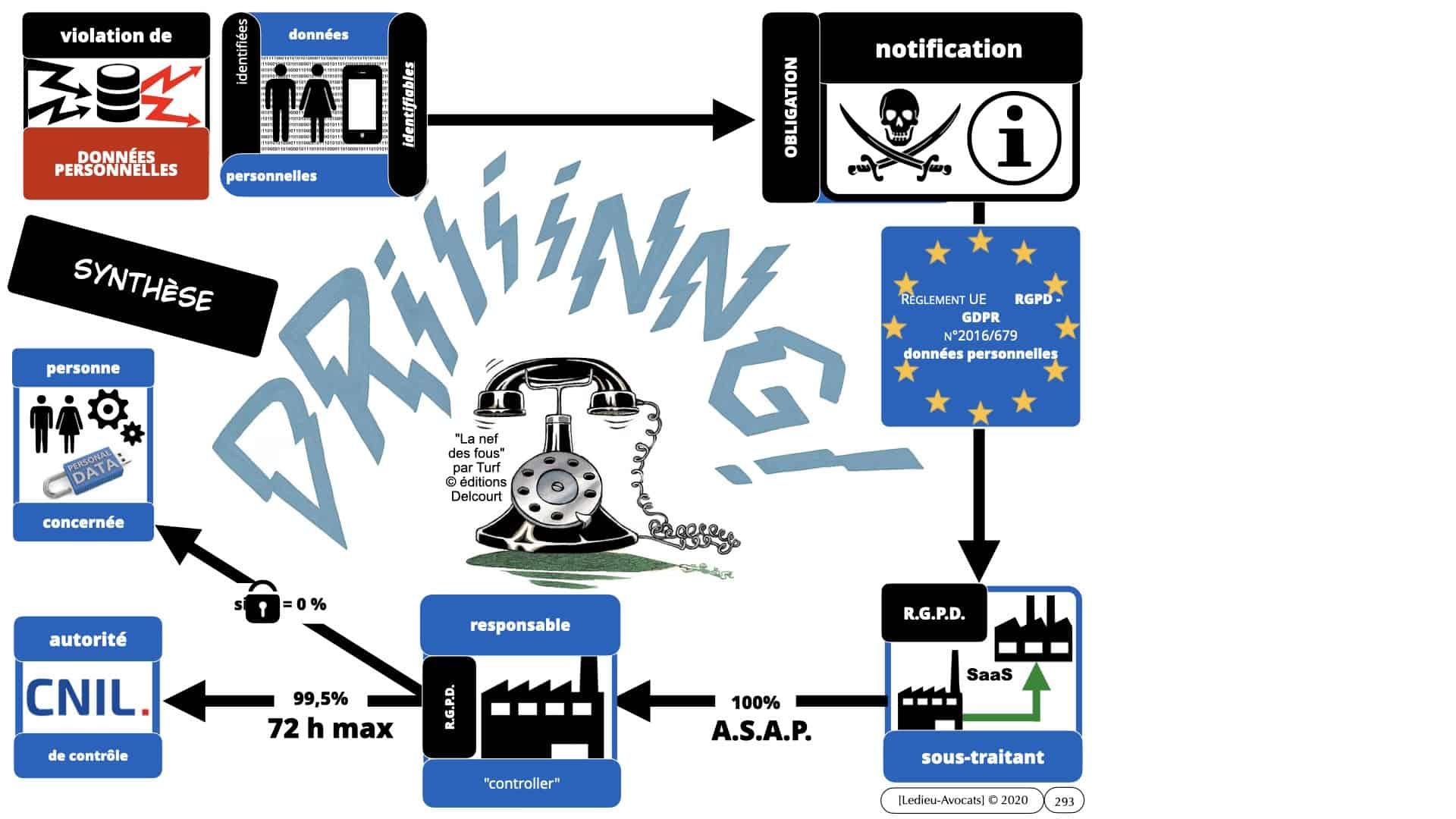 RGPD e-Privacy données personnelles jurisprudence formation Lamy Les Echos 10-02-2021 ©Ledieu-Avocats.293