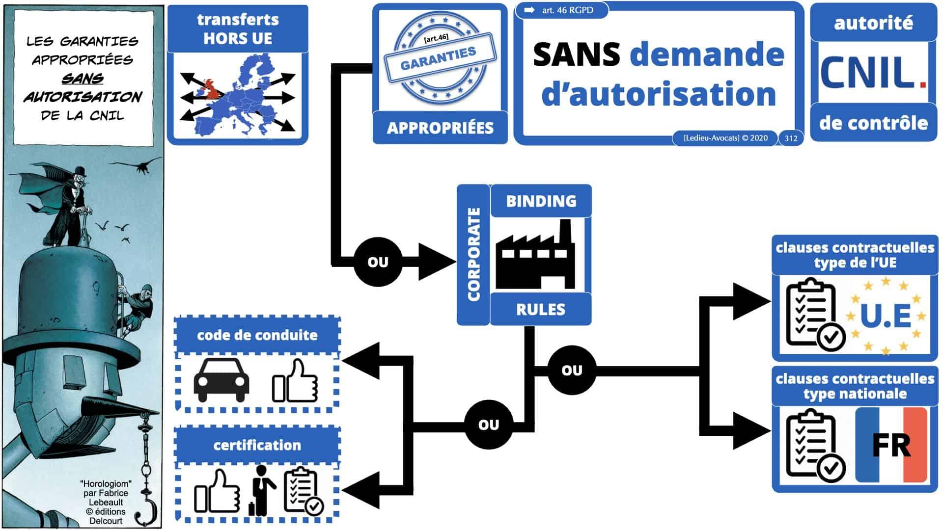 RGPD e-Privacy données personnelles jurisprudence formation Lamy Les Echos 10-02-2021 ©Ledieu-Avocats.312