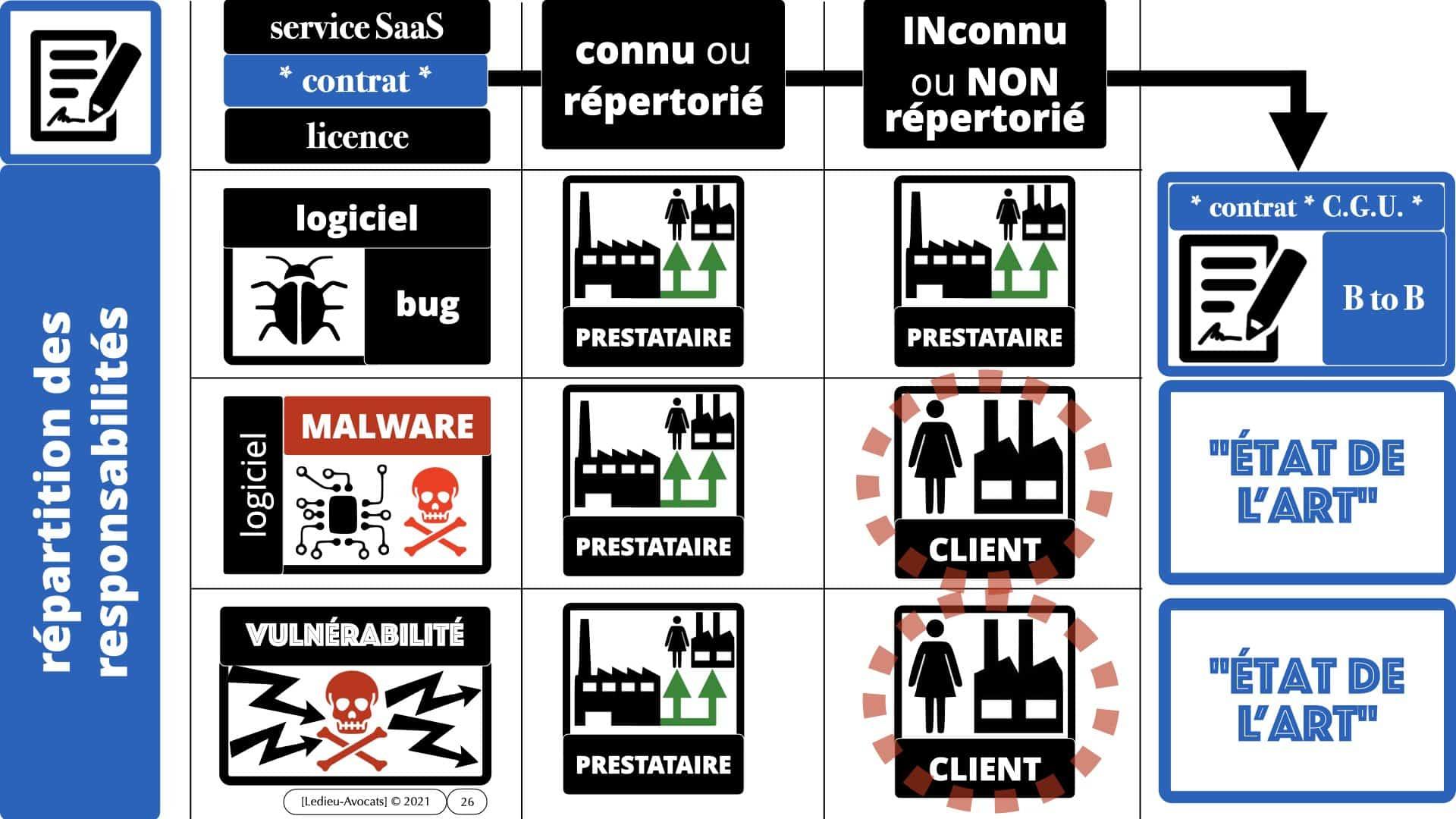 331 CYBER ATTAQUE malware vulnérabilité contrat BtoB © Ledieu-Avocats 30-03-2021 ***16:9***.026