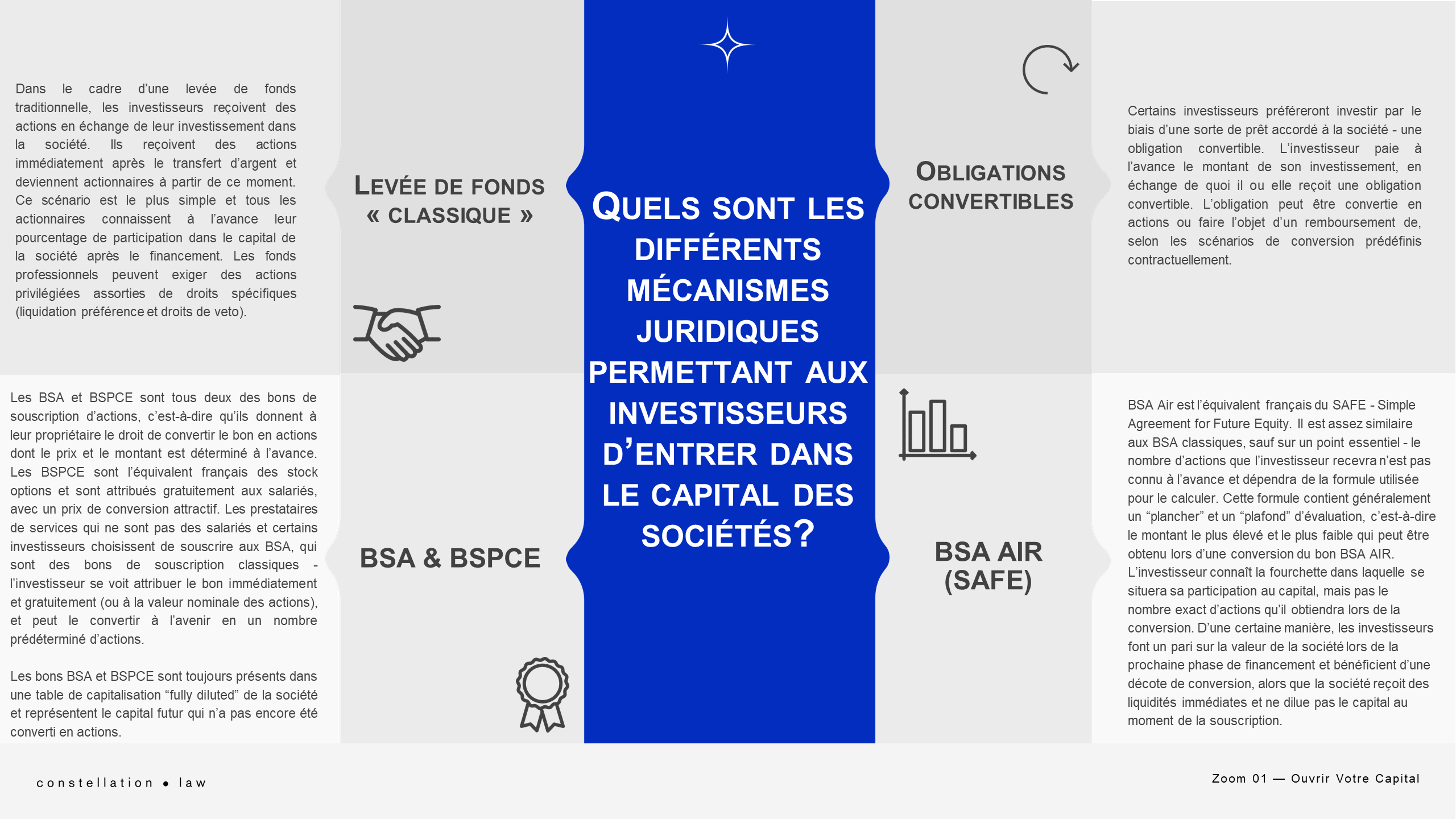 Ouvrir Votre Capital
